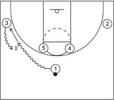 Horns offense begins with two players located in the corners, two high post players, and a primary ball handler at the top of the key. Basketball Plays, Man Parts, Drills, Horns, Student, Horn, Drill, Antlers