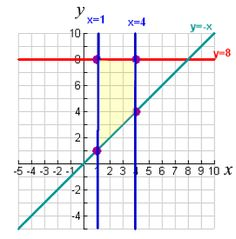Linear Programming and Systems of Inequalities