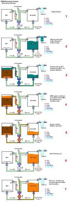 Automated HERMS system - Home Brew Forums | Homebrew!!! | Pinterest