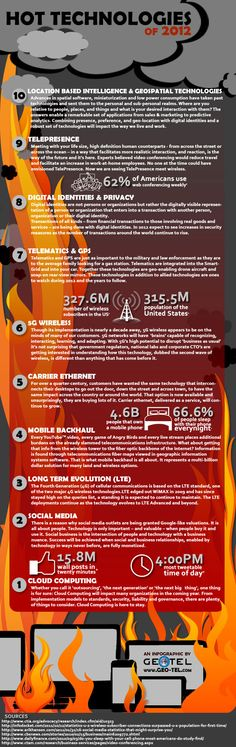 An Infographic: Hot Technologies in 2012