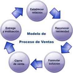 Proceso de ventas o prospeccion profesional