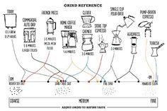 Choosing the Right Grind Grueso del molido del café, según el tipo de cafetera a utilizar para mejorar el sabor.