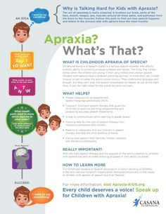 What is Childhood Apraxia of Speech? Childhood Apraxia of Speech (CAS) is a motor speech disorder. Children with CAS have problems saying sounds, syllables, and words. This is not because of muscle… Speech Language Therapy, Speech Language Pathology, Speech And Language, Childhood Apraxia Of Speech, Speech Delay, Articulation Therapy, Aphasia Therapy, Speech Therapy Activities, Language Activities