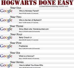 Hogwarts done easy.