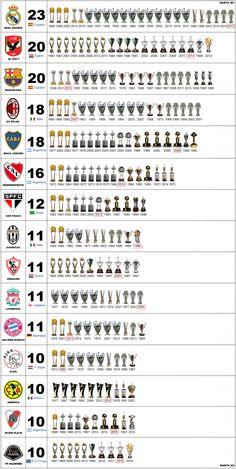 A list of Football Club Champions Madrid Football, World Football, Football Memes, Liverpool Football Club, Sport Football, Milan Football, Ronaldo Football, Nba Basketball, Image Foot