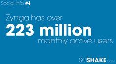 Zynga has 223 million monthly active users