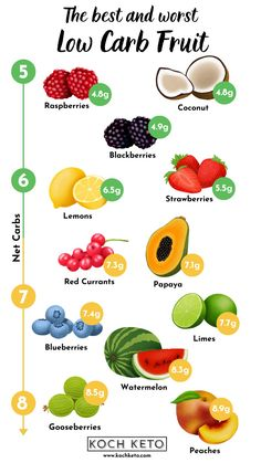 #TurmericVitamins Healthy Smoothies, Healthy Drinks, Healthy Snacks, Healthy Recipes, Healthy Carbs, Healthy Food List, Healthy Fruits, Healthy Eating, Low Carb Fruit List