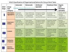 similarities and differences between blooms taxonomy and SOLO taxonomy Assessment For Learning, Inquiry Based Learning, Cooperative Learning, Project Based Learning, Higher Order Thinking, Visible Thinking, Deep Thinking, Solo Taxonomy, Problem Solving Activities