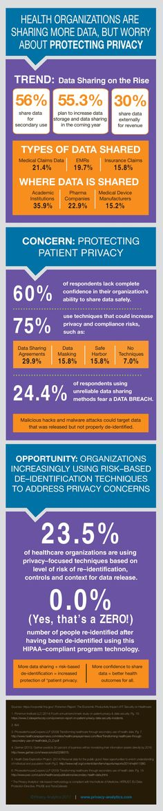 Infographic: The Rise of Medical Data Sharing & Privacy Concerns Health Literacy, Health Infographics, Health Organizations, No Worries, Medical, Social Media, Technology, Digital, Tech