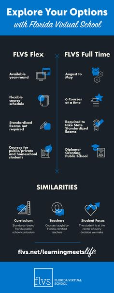 Florida Virtual School Flvs Profile Pinterest