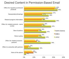 #content in #permissionbasedemail #BulkEmailTool  #mailMyIndia  http://mailmyindia.com/