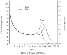 """Girls tend to hit puberty around age 12 and boys around age 14. As educators we need to teach them what is happening to their bodies and the best ways to maintain growth development through their diet, sleep, and exercise. We can influence healthy lifestyles at this age as they are """"all"""" going through the same changes together."""