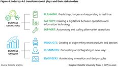 Industry and manufacturing ecosystems Exploring the world of connected enterprises 4 Industrial Revolutions, Information Technology, Exploring, Insight, Management, World, News, Business, Store