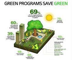 Langkah awal untuk membangun Green Company bisa menggunakan berbagai tolok ukur