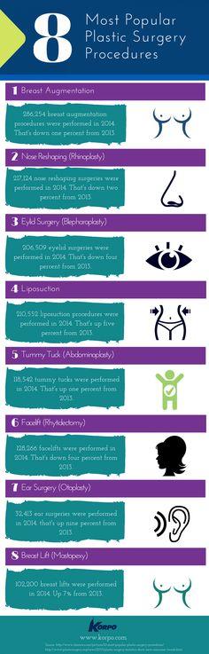 8 Most Popular Plastic Surgery Procedures : Infographic Infographic