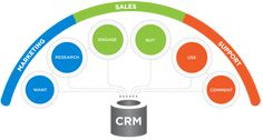 Customer Relationship Management (CRM system) is being extensively used in all kinds of businesses, for the growth and development of the company. Business Software, Small Business Marketing, Internet Marketing, Online Marketing, Digital Marketing, Online Business, Customer Relationship Management, Management Software, Management Company