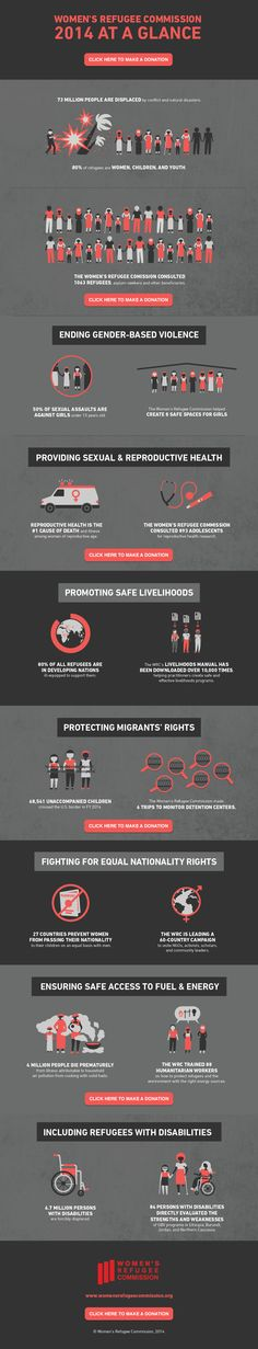 Women's Refugee infographic - 2014 at a glance.