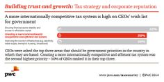 The amount that companies pay in tax has become an important element in the trust relationship between business and stakeholders. Read more on taxes from PwC's CEO Survey: http://www.pwc.com/taxceosurvey