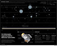 Telescopio espacial podría detectar asteroides