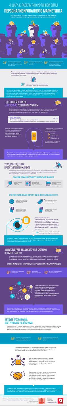 Истинная сила персонализированного маркетинга. Инфографика - Rusability