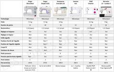 comparatif-machines-a-coudre-mecaniques-entre-200-et-500-euros-les-lub Sheet Music, Mac, Women's Fashion, Do It Yourself Crafts, Sewing Projects, Stuff Stuff, Accessories, Fashion Women, Womens Fashion