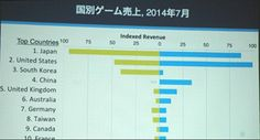 App Store is blue, Google Play is yellow, chart depicts video game revenues as a percentage of total mobile app revenues.