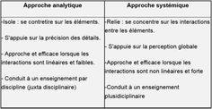 cyberlabe:  Approche analytique vs Approche systémique