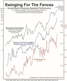 Here's Why Stocks and Home Runs Are at All-Time Highs - http://deflation.market/heres-stocks-home-runs-time-highs/