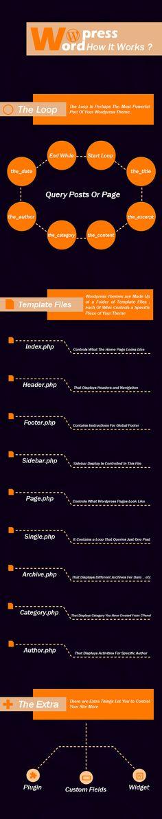 Wordpress ( How It Works ? )