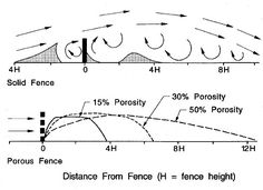 Wind Break Diagram - 5 ft tall 50 % shadecloth is 50% porosity, so good for max of 36 ft for 3 ft fence.  Only need about 3 ft by fence then 4 ft wide for mini greenhouse.  7 ft at least is needed.  Can put extra 2 ft folded over on top for more protection?