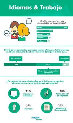 Idiomas y Trabajo #infografía