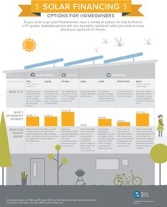 Solar Financing: Options for Homeowners Infographic — Solutions Journal Summer 2014 — Medium