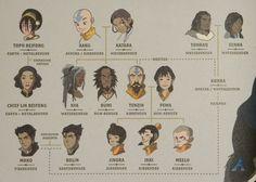 Avatar aang timeline