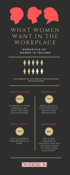 What do Women Want in the Workplace? Job Satisfaction, What Women Want, Social Activities, Diversity, Workplace, Flexibility, Infographic, Gender, Infographics