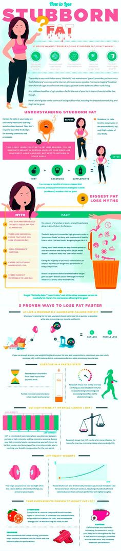 Proven ways to lose weight fast and easy