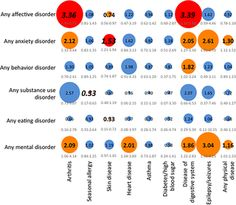 Chronology of Onset of Mental Disorders and Physical Diseases in Mental-Physical Comorbidity
