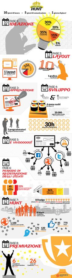 Infografica della NokiaSocialHunt alla SocialMediaWeek SMWMilan2013