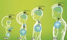 Jesteśmy mózgowymi wcześniakami Health, Health Care, Salud