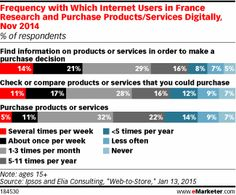 Omnichannel Shopping Rises Sharply in France - eMarketer Digital Trends, Digital Marketing, France, Watch, How To Make, Shopping, Clock, Bracelet Watch, Clocks