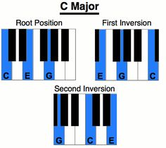 CompletePianoChordChart If You Want More Learn About