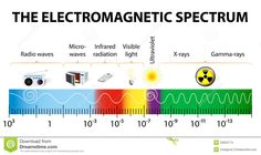 electromagnetic spectrum - Energy waves produced by the oscillation of an electrical charge. Electromagnetic waves do not need any material for transmission; that is, they can be transmitted in a vacuum. Light is part of this spectrum.