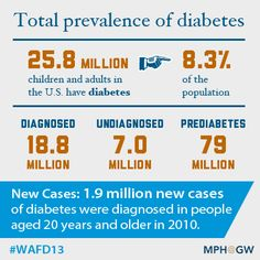 25.8 million Americans are living with #Diabetes. Join MPH@GW in their campaign to Walk Away from Diabetes: http://publichealthonline.gwu.edu/walk-away-from-diabetes-invitation/ #WAFD13
