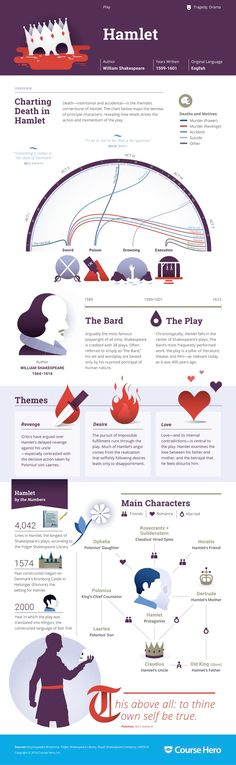 These infographics are available for almost every Shakespeare play. This is particularly useful for visual learners as it allows them to see very clearly the important parts of the play that have been highlighted for them.