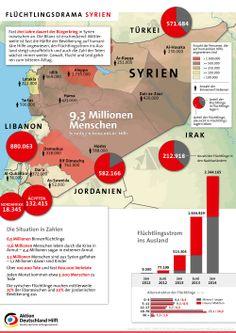 Seit Beginn der kriegerischen Auseinandersetzungen sind fast drei Jahre vergangen. Die Bilanz ist alarmierend: Innerhalb Syriens sind 9,3 Millionen Menschen – fast die Hälfte der syrischen Bevölkerung – auf humanitäre Hilfe angewiesen. 6,5 Millionen Menschen wurden durch den Konflikt zu Binnenvertriebenen und 2,3 Millionen sind ins Ausland geflohen.