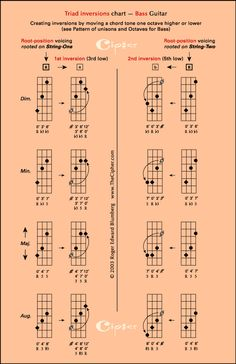 Bass Guitar Instruction Poster Bass Guitar Kits Build Your Own Bass Guitar Scales, Bass Guitar Notes, Learn Bass Guitar, Guitar Chords For Songs, Bass Ukulele, Guitar Chord Chart, Bass Guitar Lessons, Guitar Tips, Guitar Pedals