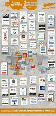 Infographic - The top 100 accelerator programs in the World and their locations. This is a great infographic from the guys at Startup Weekend, illustrating the locations of the leading accelerator and incubator programs from around the world in Start Up Business, Starting A Business, Business Planning, Business Ideas, Online Business, Startup Incubator, Business Angels, Blogging, E-mail Marketing