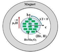 Magnetic cooling enables efficient, 'green' refrigeration
