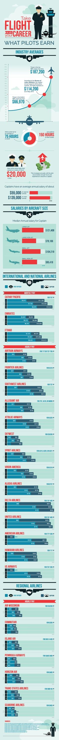 Airline pilot salaries vary greatly from the first year as a first officer to the 10th year as a pilot. So if you are considering a career as a pilot here are some pilot salary information.