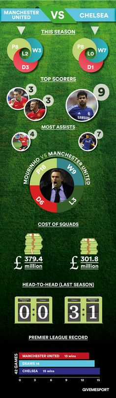INFOGRAPHIC: Manchester United vs Chelsea: Facts, stats & Jose Mourinho. #Infographic #Sport #Football