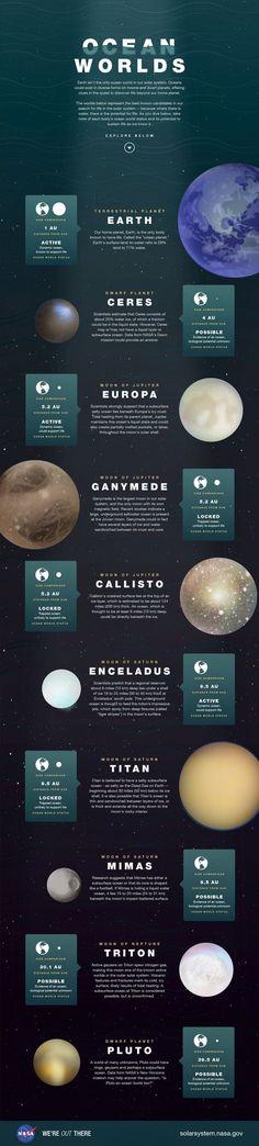 Mundos acuáticos en nuestro Sistema Solar